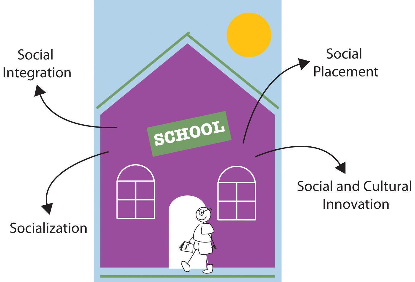 manifest function sociology