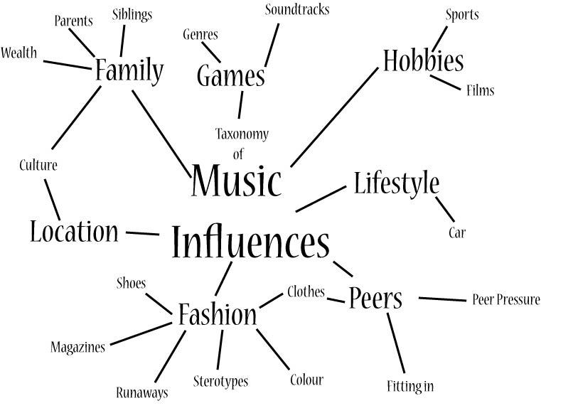 how music affects society essay Influence of music essay examples 16 total results the magic in the music of carlos santana  1,346 words 3 pages the great influence of music on society 2,831 words 6 pages the.